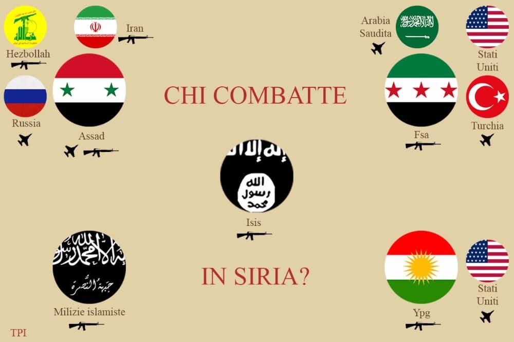 chi combatte in siria
