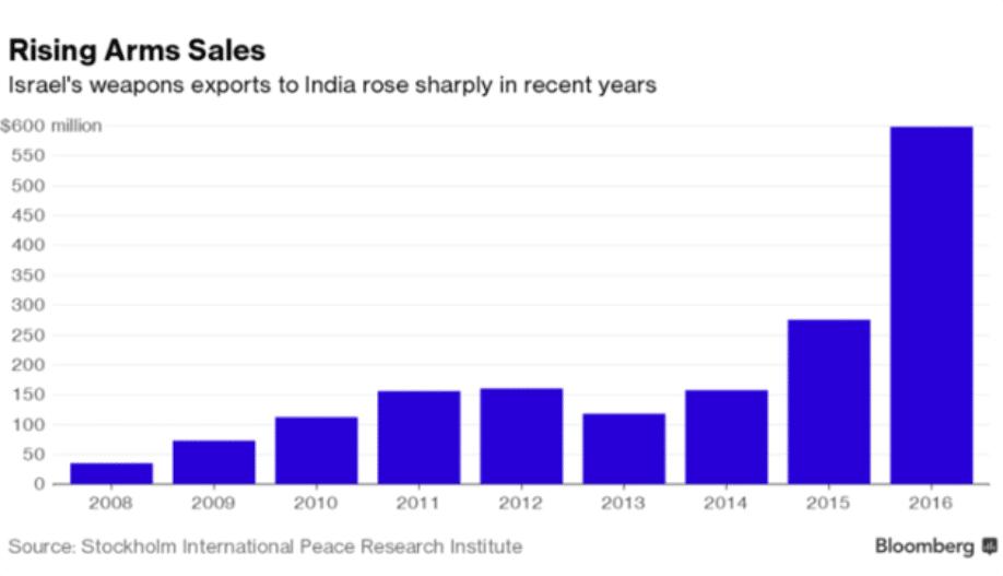 Armi vendute da Israele all'India