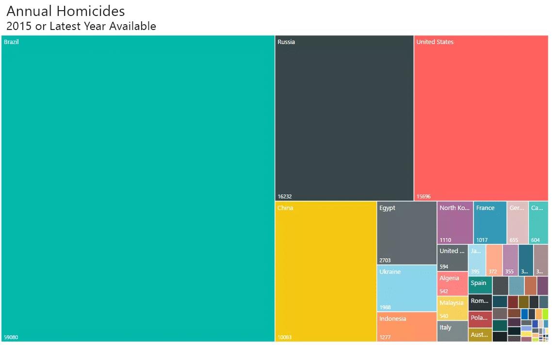 Il numero di omicidi in Brasile presentato in un diagramma ad albero e confrontato con quello di altri paesi
