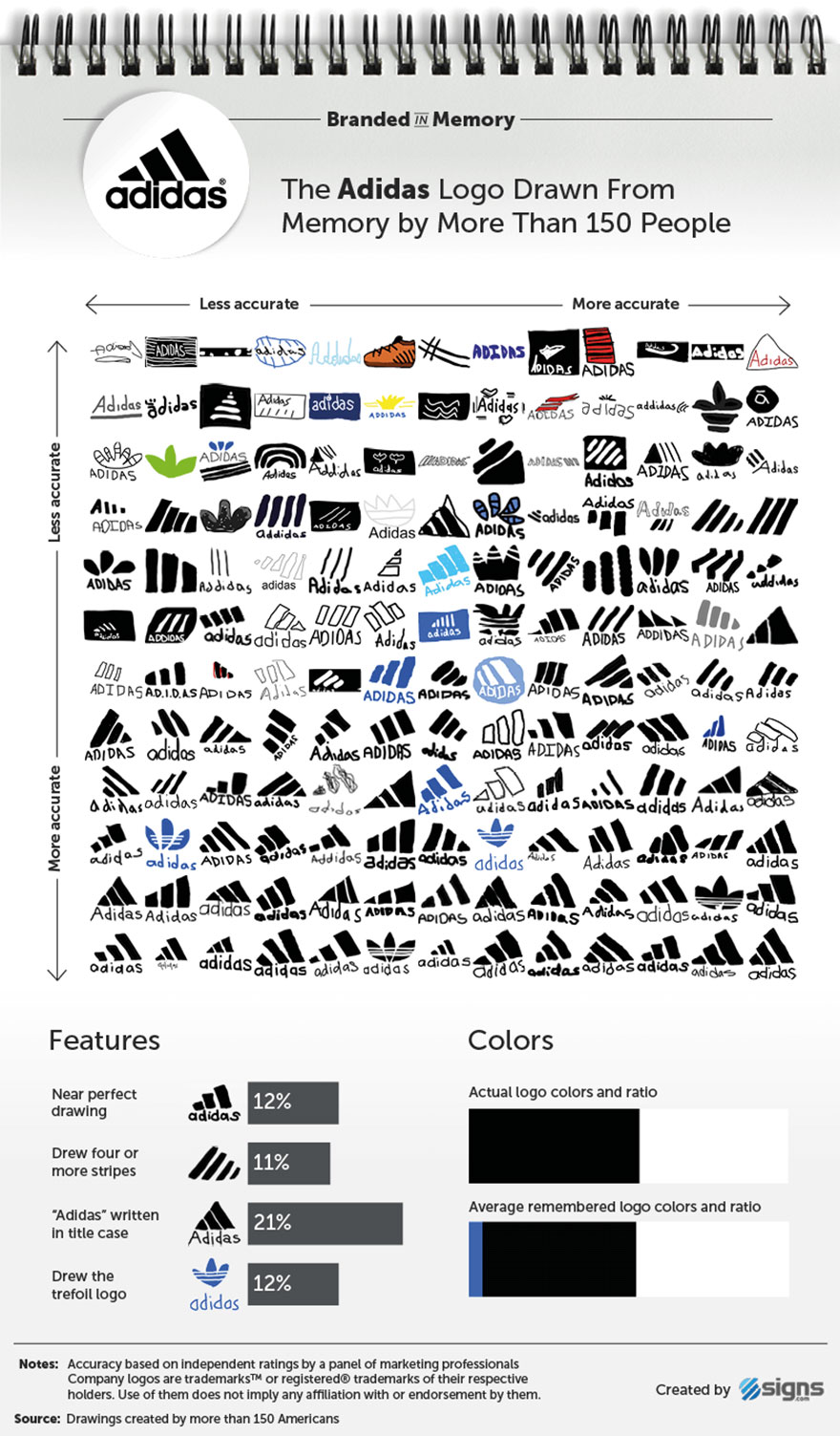 famous brands logos