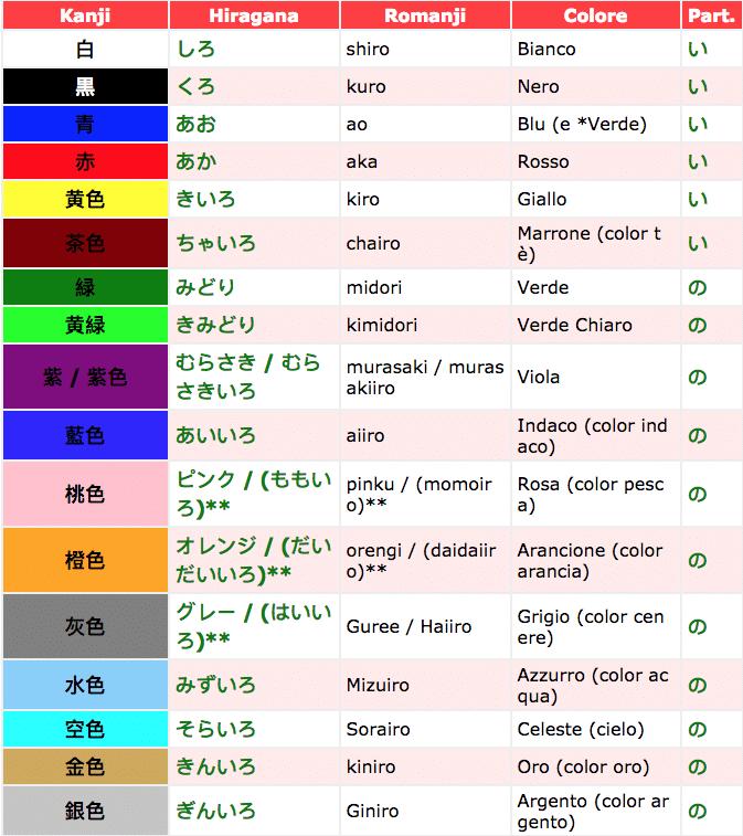 La gamma dei colori in giapponese e i loro nomi