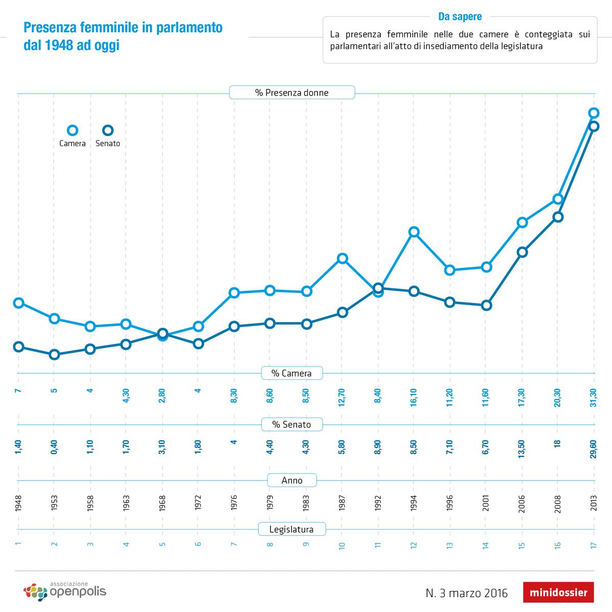 Elezioni 2018 quante sono le donne elette nel nuovo for Deputate pd donne elenco