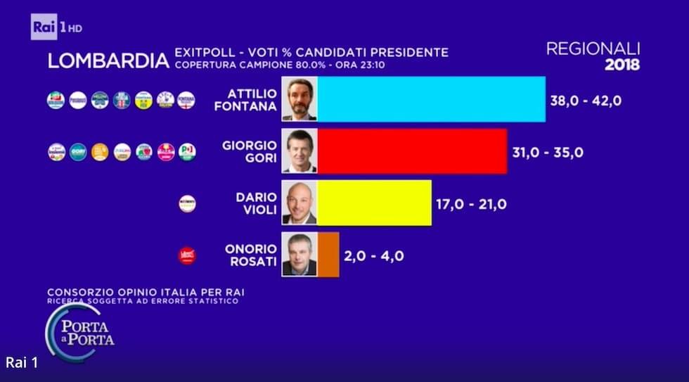 Diretta Elezioni regionali Lombardia | Risultati in tempo ...