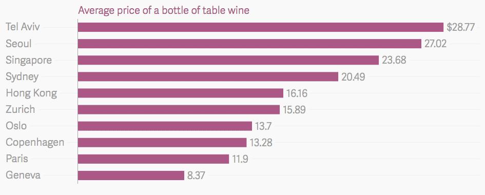 costo vino sigarette