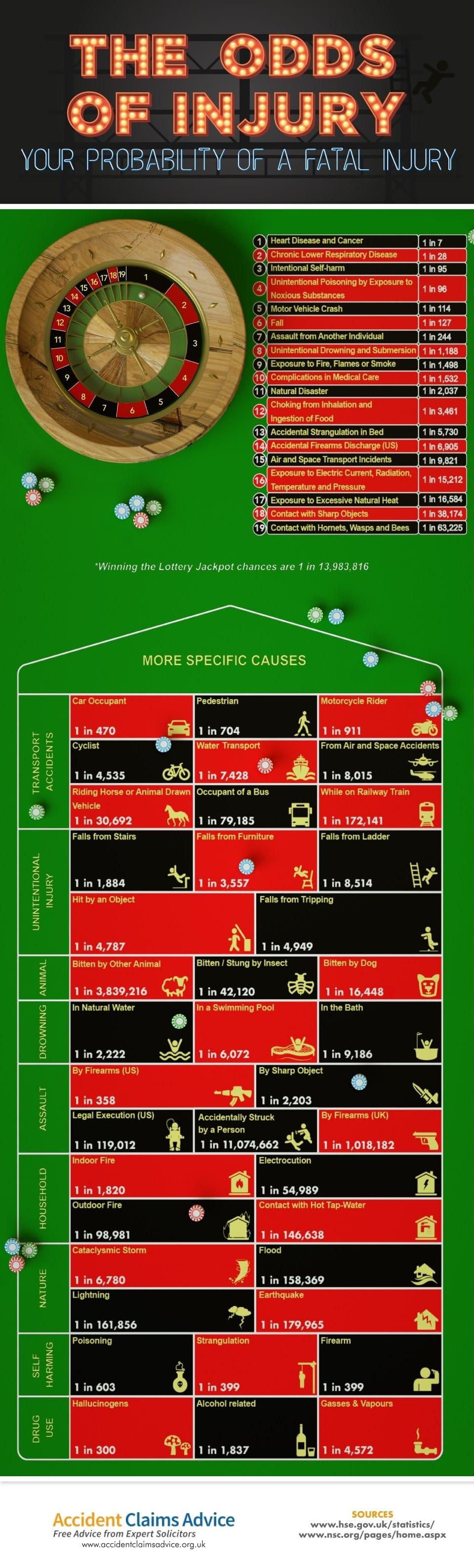 infografica probabile morire