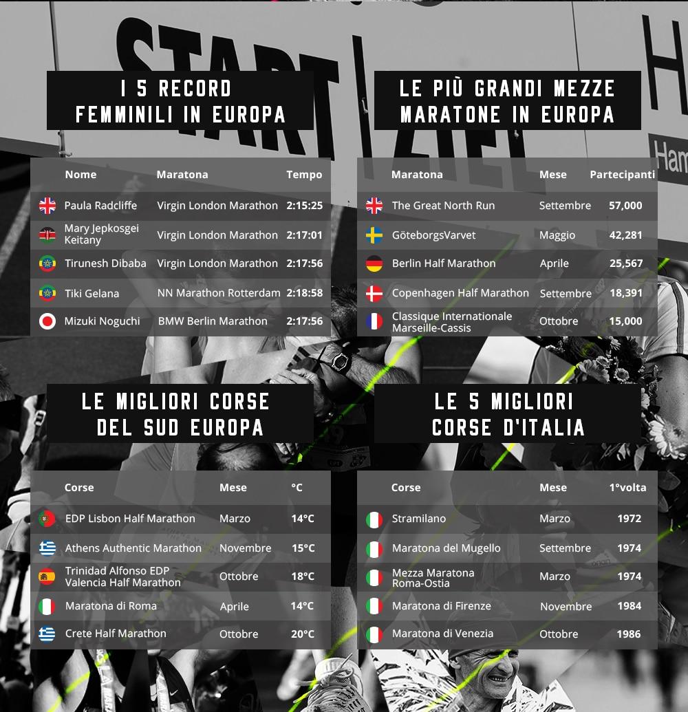 Calendario Mezze Maratone Europa.Maratone 2018 In Europa Il Calendario Completo Tpi