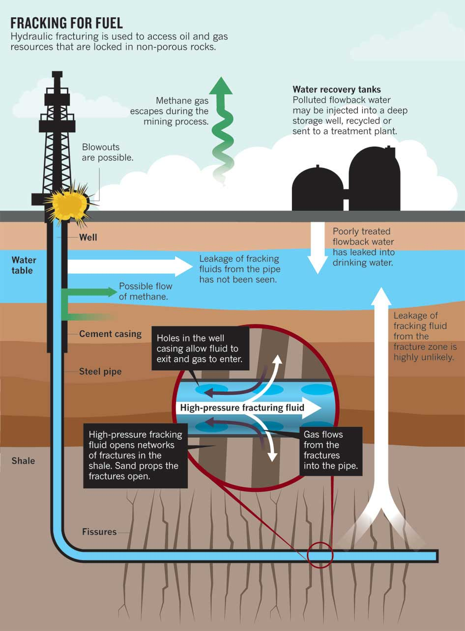 texas fracking gas petrolio