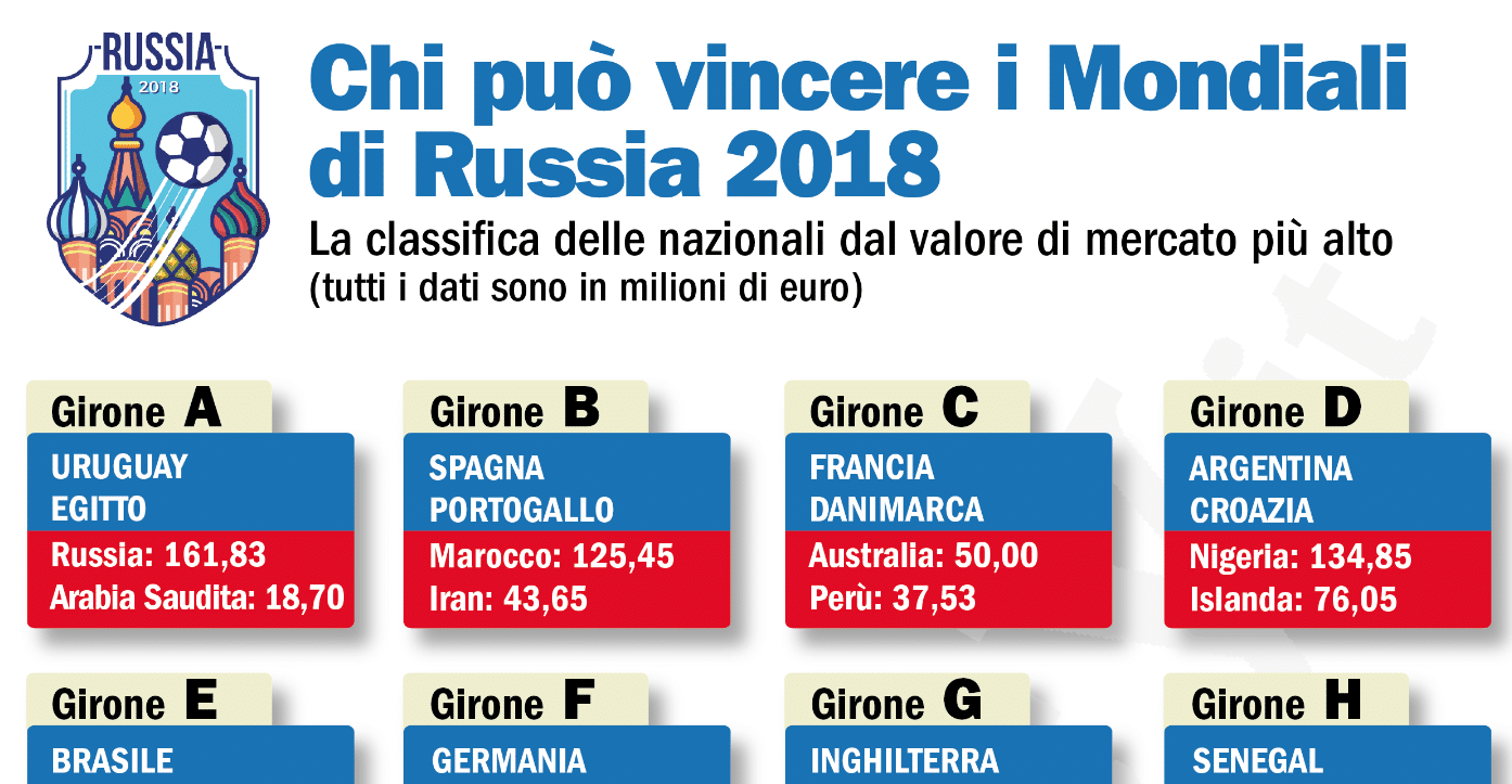 mondiali 2018 valore nazionali