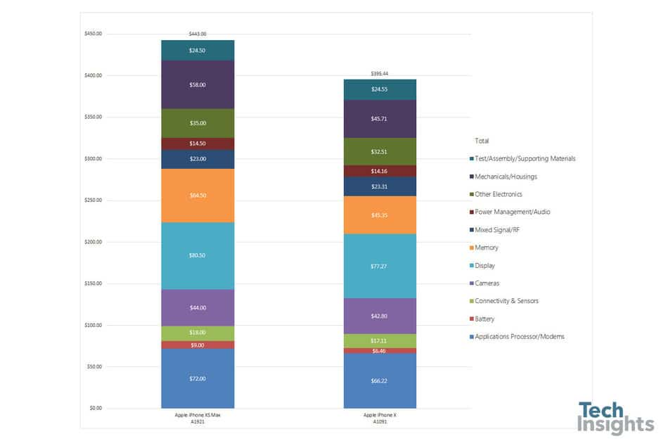 Costo reale di iPhone XS Max