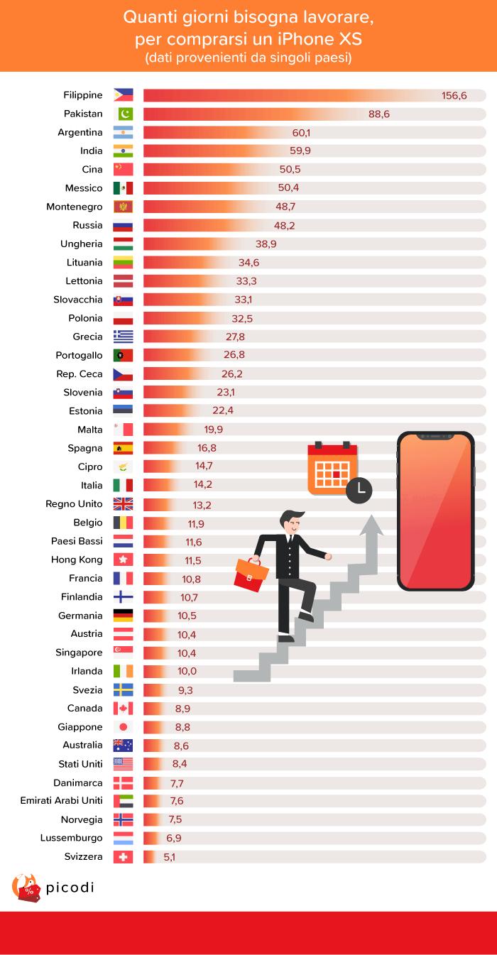 Quanti giorni si deve lavorare per iPhone XS