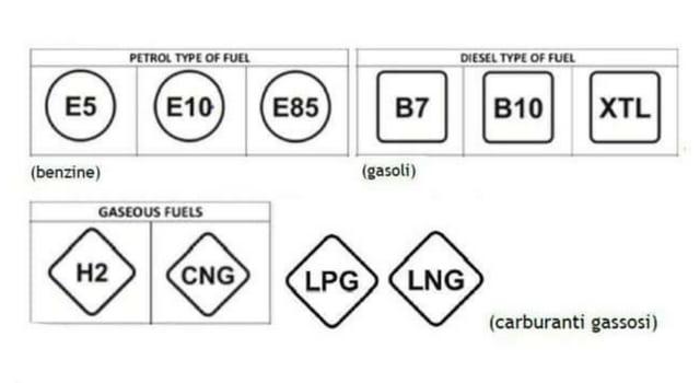 Carburanti, arriva la direttiva Dafi: cambiano i nomi