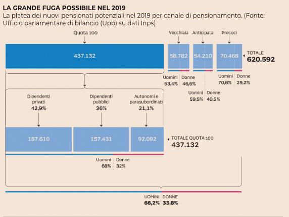 quota 100 pensioni 2019