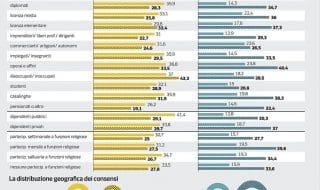 sondaggi politici oggi 29 dicembre