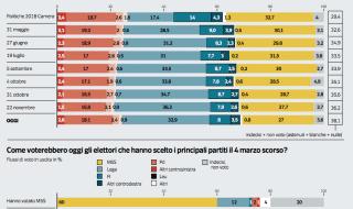 sondaggi politici oggi 27 dicembre