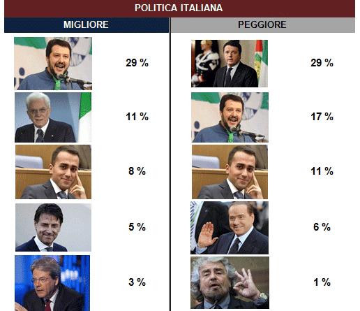 Salvini festeggia l'anno della Lega: