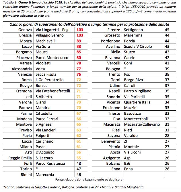 città più inquinate italia