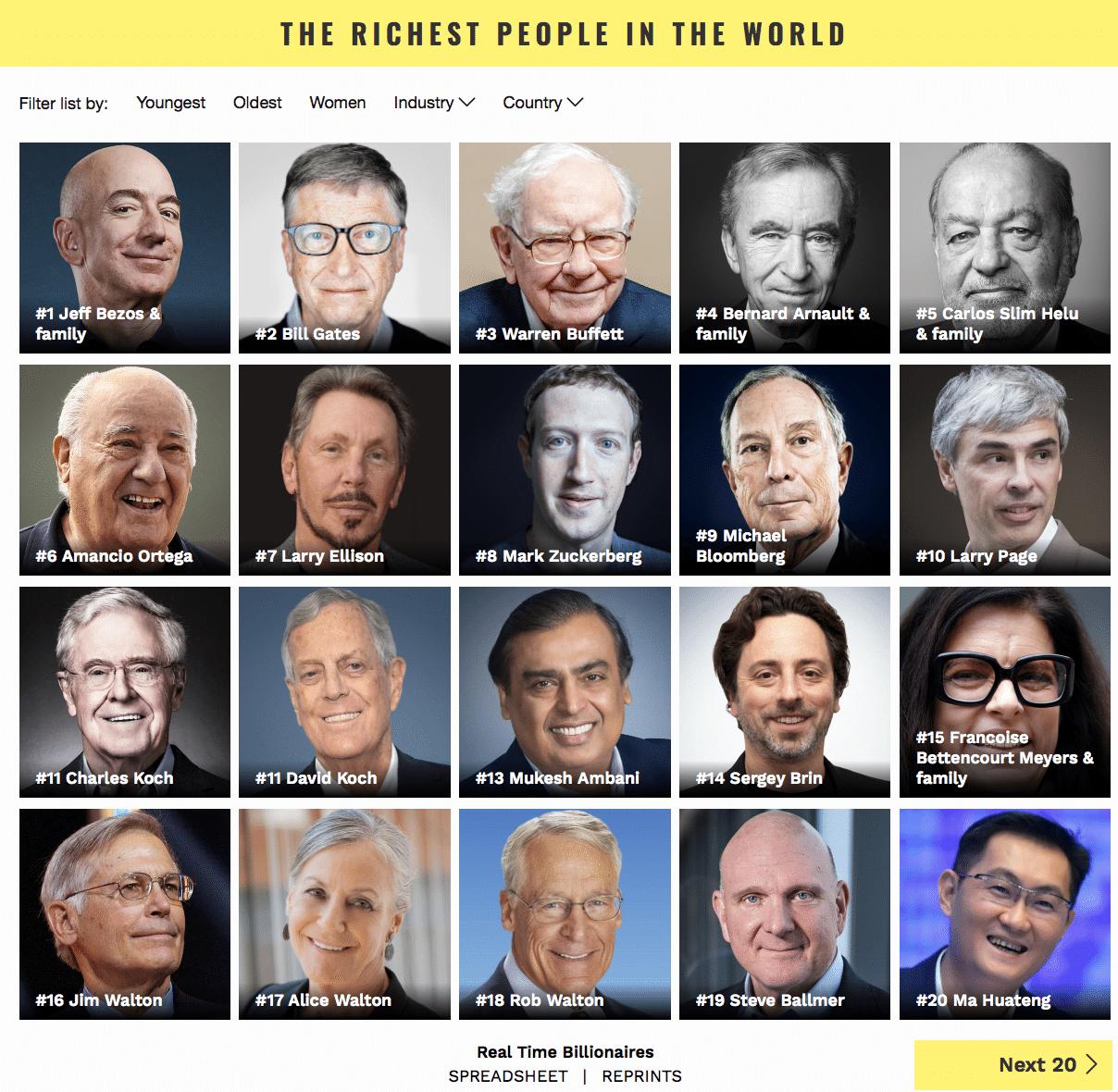 persone più ricche forbes 2019