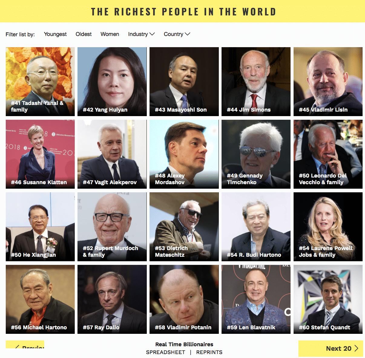 persone più ricche forbes 3