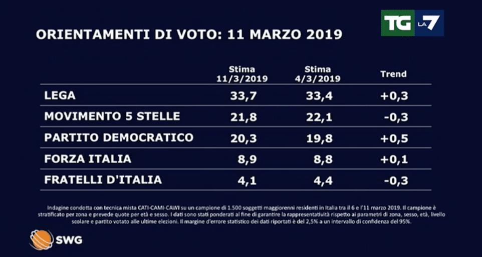 sondaggi oggi 12 marzo