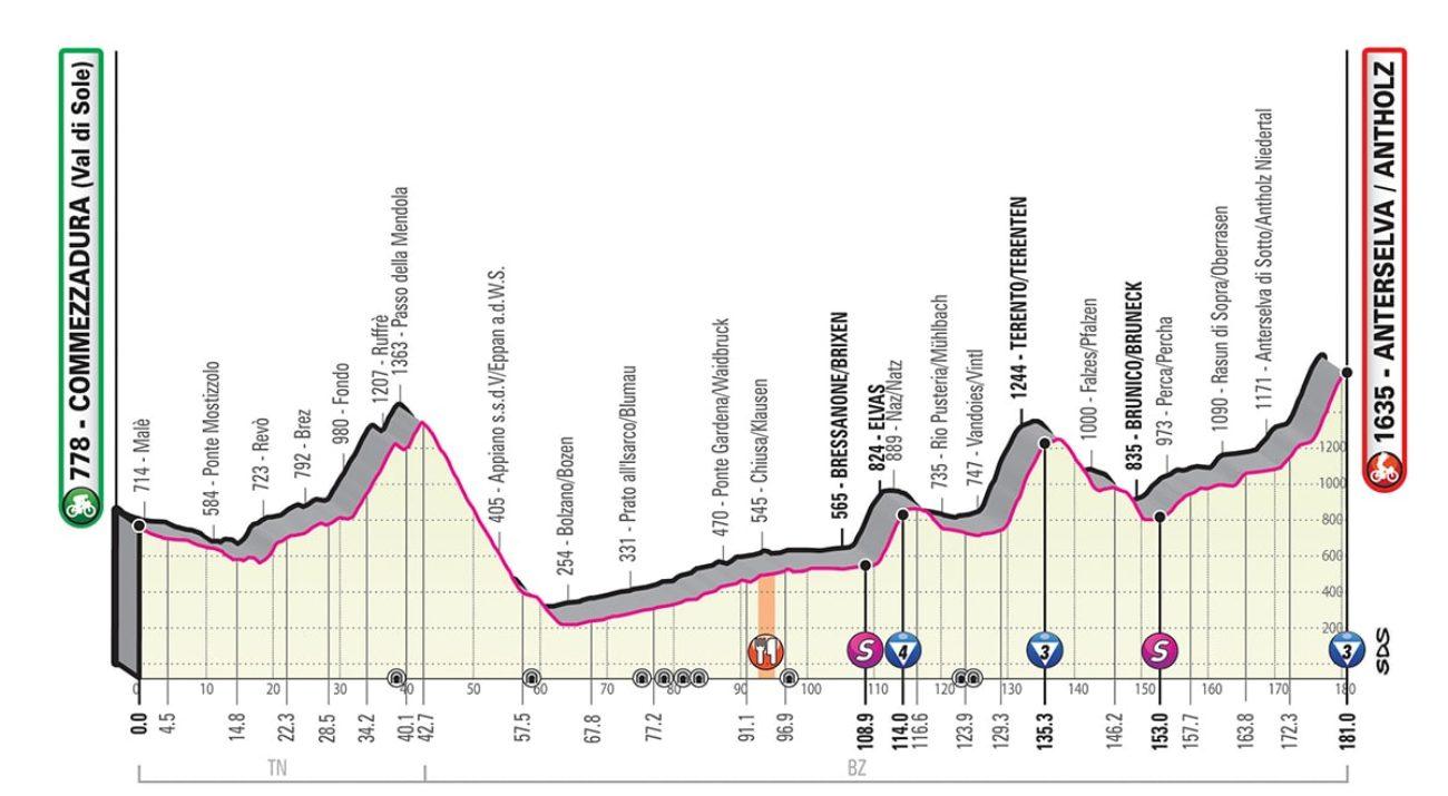 Giro Italia 2019 17 tappa