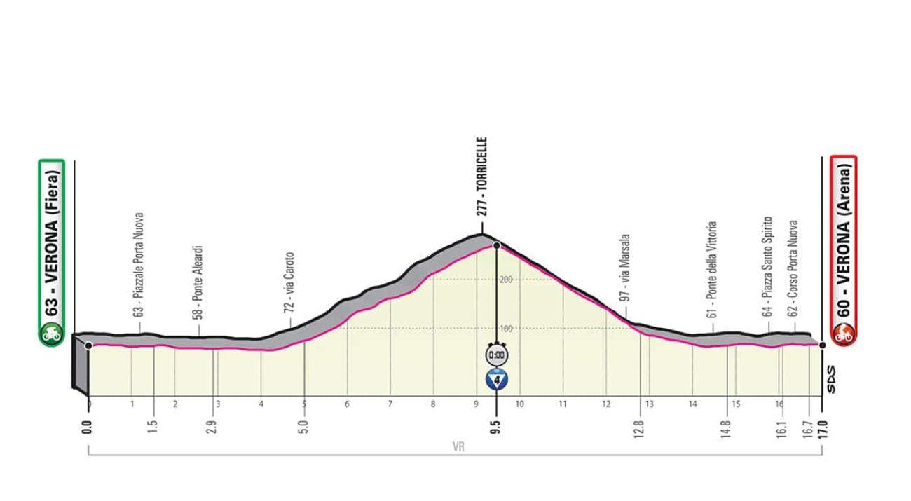 Giro Italia 2019 21 tappa