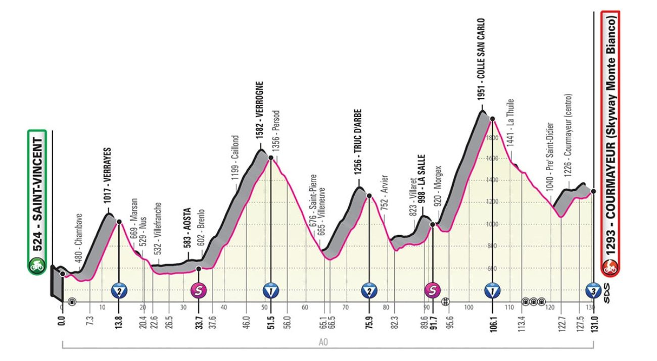 Giro d'Italia 2019 quattordicesima tappa
