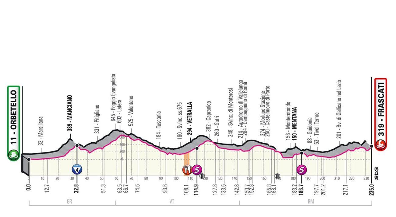 Giro Italia 2019 quarta tappa