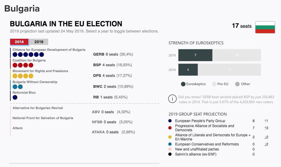 Elezioni europee Irlanda 2019 risultati