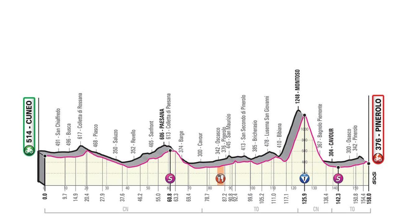 Giro Italia 2019 dodicesima tappa