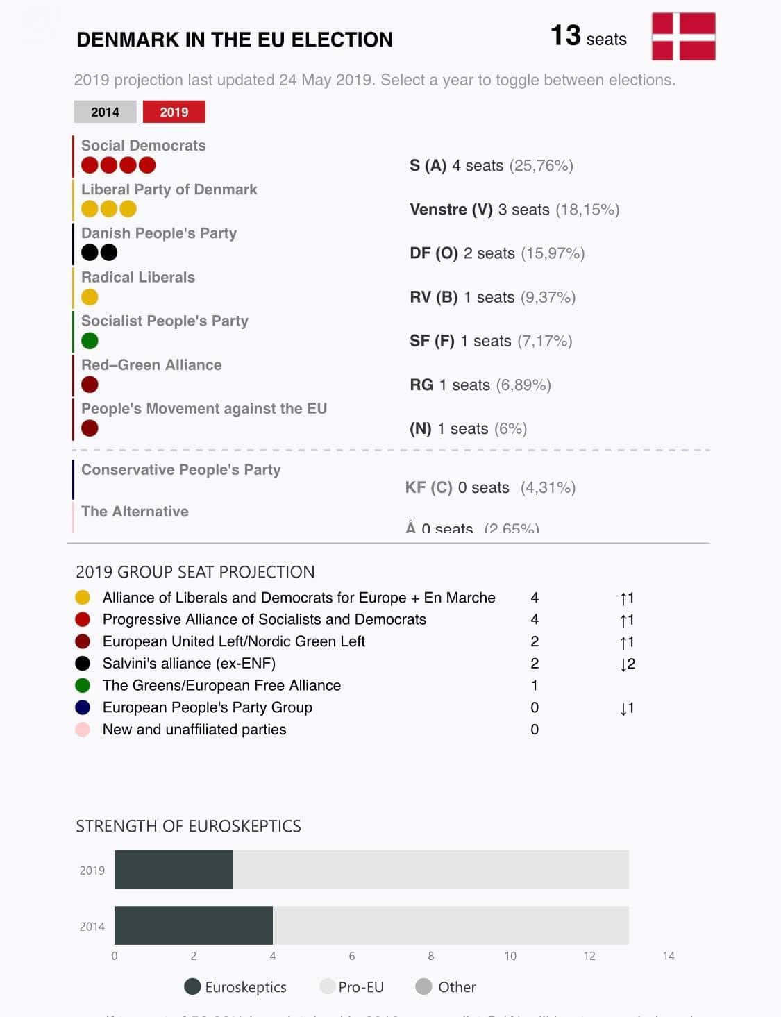 elezioni europee danimarca 2019 exit poll