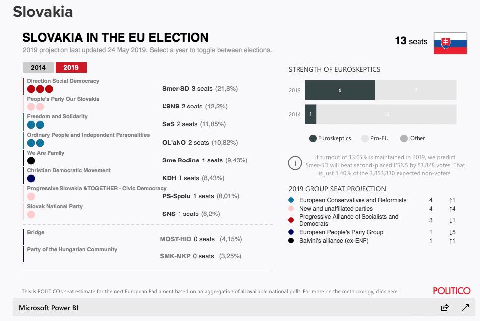 elezioni europee slovacchia 2019 risultati