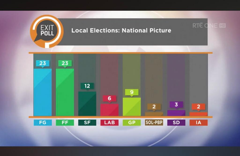 elezioni europee irlanda 2019 exit poll