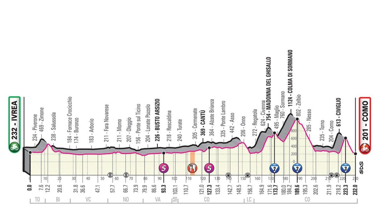 Giro Italia 2019 quindicesima tappa