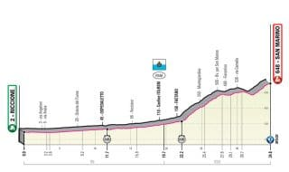 Giro Italia 2019 nona tappa