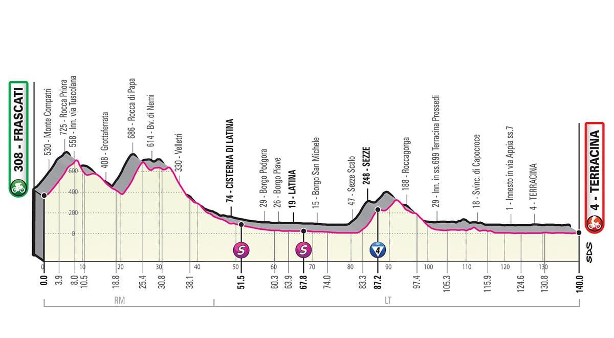 Giro Italia 2019 percorso