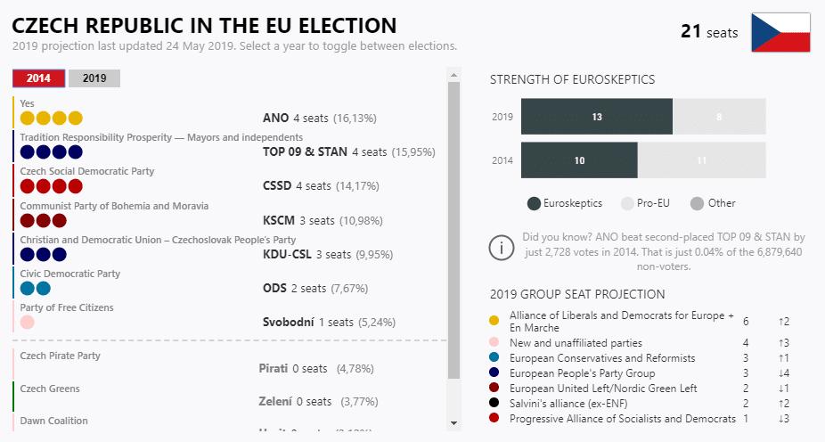 Elezioni europee, oggi si vota in Irlanda e Repubblica Ceca