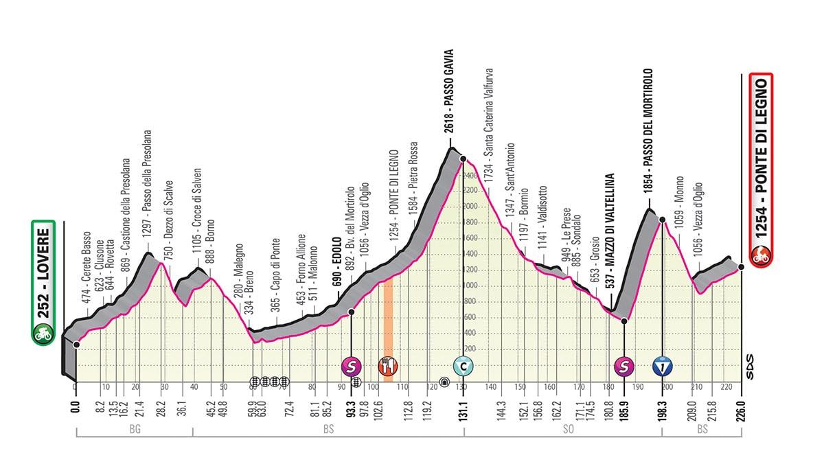 Giro d'Italia 2019 percorso