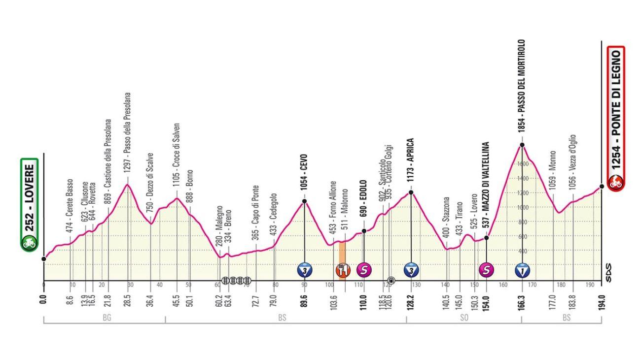 Giro d'Italia 2019 sedicesima tappa