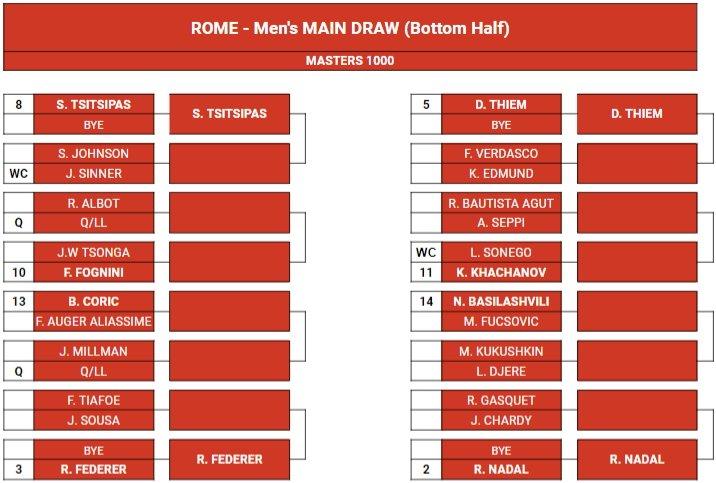 Internazionali tennis roma tabellone maschile