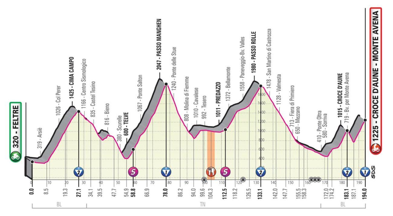 Giro d'Italia 2019 20 tappa