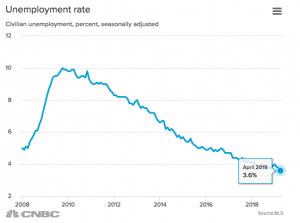 tassi di disoccupazione usa