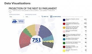 ultimi sondaggi europee 2019