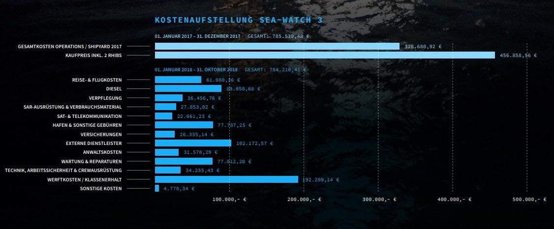 sea watch 3 costi
