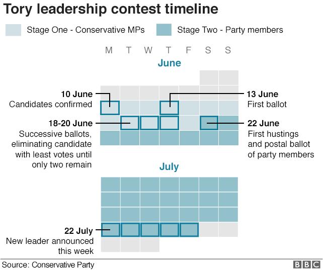 In 10 nella corsa Tory per il dopo May