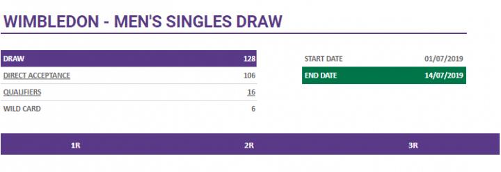 Wimbledon 2019 tabellone