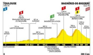Tour de France 2019 12 tappa