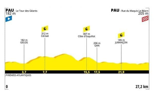 Tour de France 2019 13 tappa