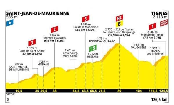 Tour de France 2019 19 tappa