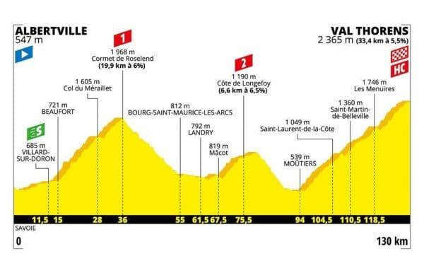 Tour de France 2019 20 tappa