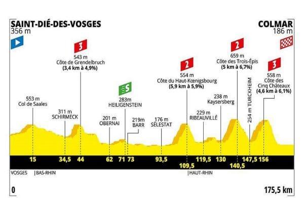 Tour de France 2019 5 tappa
